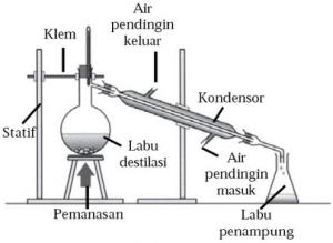 Materi Kimia Pemisahan Campuran Dilengkapi dengan Contohnya