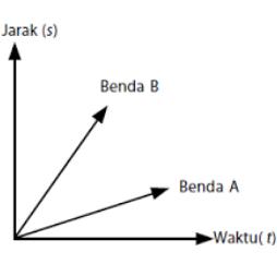 Perbedaan Konsep Kecepatan dan Kelajuan Dilengkapi Contoh Soal
