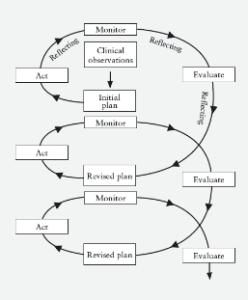3 Model Penelitian Tindakan Kelas (PTK), Pola, dan Tahapannya