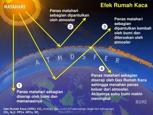 Efek Rumah Kaca : Pengertian, Contoh, dan Dampaknya Terhadap Bumi