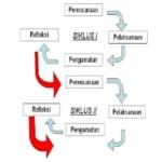 Sistematika Penyusunan Laporan Penelitian Tindakan Kelas PTK