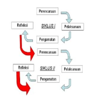 Sistematika Penyusunan Laporan Penelitian Tindakan Kelas (PTK) dan Contohnya