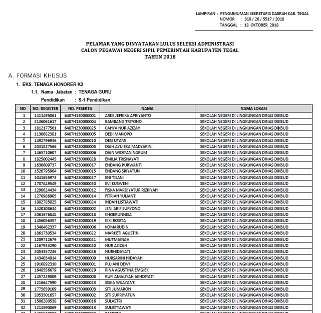 Download Pengumuman Hasil Seleksi Administrasi CPNS Kabupaten Tegal 2018