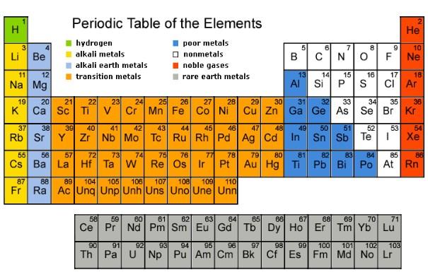 Materi atau zat didefinisikan sebagai segala sesuatu yang memiliki massa dan menempati ru Pembahasan Unsur : Pengertian, Jenis, Contoh, dan Lambangnya