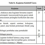 Jumlah Angka Kredit Pengembangan Diri Guru PNS Golongan III dan IV