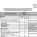Seleksi CPNS Kemhan 2019 : Persyaratan, Jadwal, dan Formasi