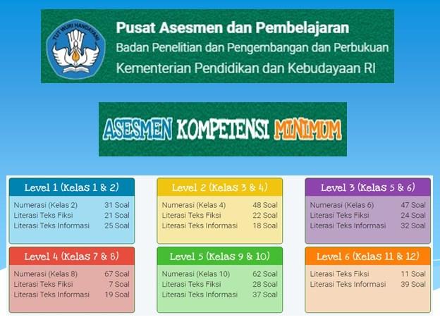 Contoh Soal Akm Online Kelas 3 Dan 4 Sd Level 2 Literasi Dan Numerasi
