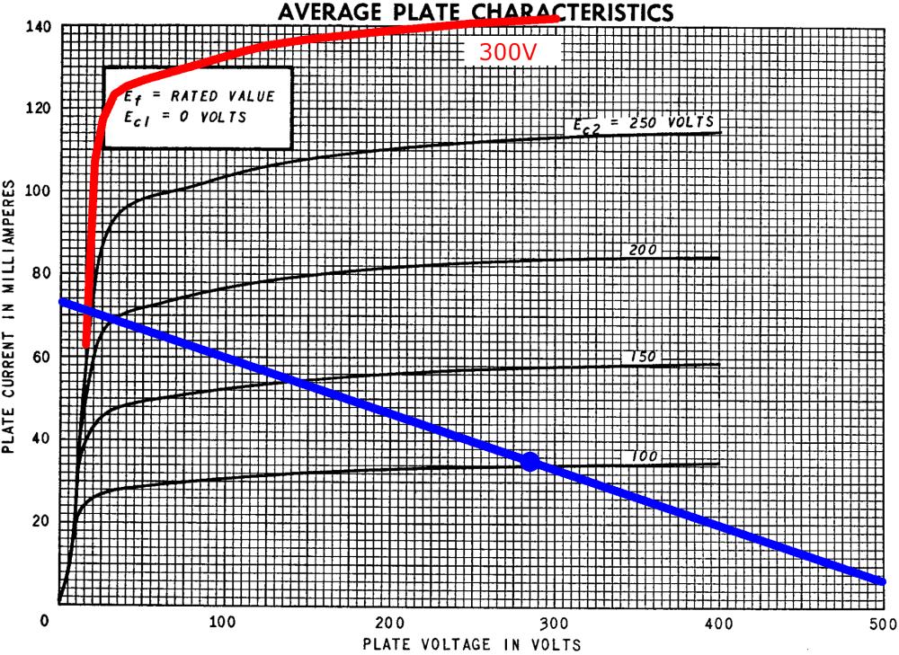 medium resolution of fender champ 5e1 power amp load line