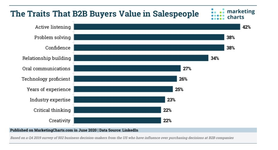The Traits That B2B Buyers Value in Salespeople Chart