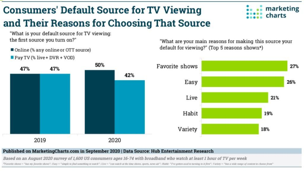Consumers' Default Source for TV Viewing and Their Reasons for Choosing That Source