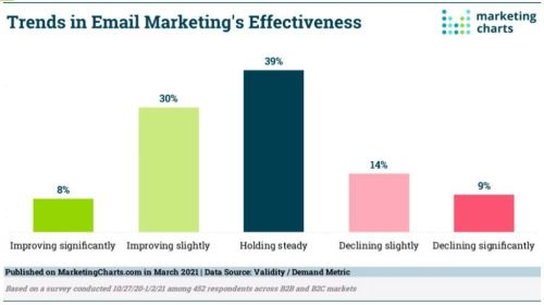 Trends in Email Marketing's Effectiveness
