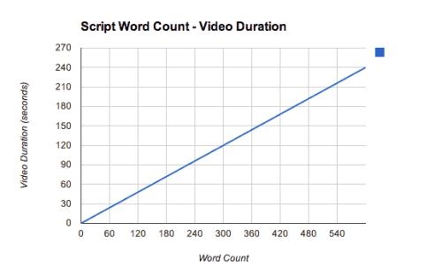 Script Word Count vs. Video Duration Graph