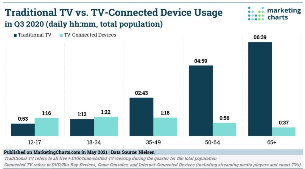 Traditional TV vs. TV-Connected Device Usage in Q3 2020 (daily hh:mm, total population)