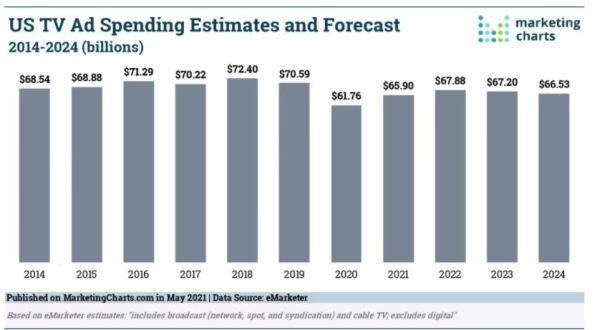 US TV Ad Spending Estimates and Forecast 2014-2024