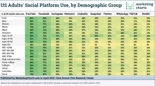 US Adults' Social Platform Use, by Demographic Group