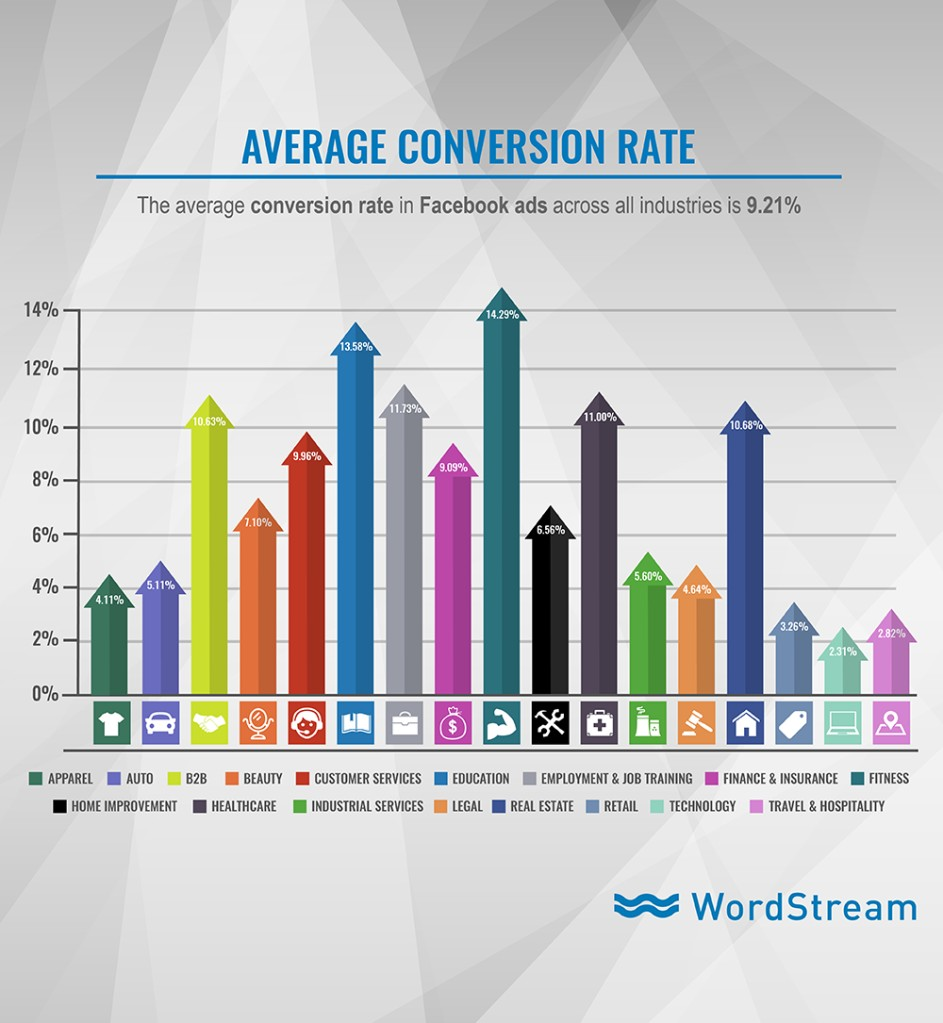 The average conversion rate in Facebook ads across all industries is 9.21%
