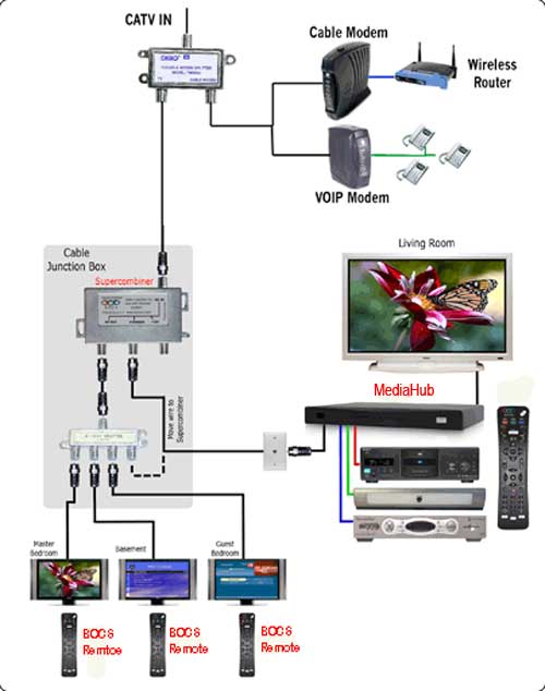 For Router To Modem Cable Wiring Diagrams Bocs Mediahub Support