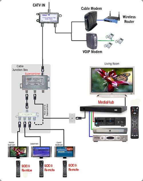 directv whole home dvr setup diagram cat5 rj45 socket wiring direct tv connection www toyskids co bocs mediahub support