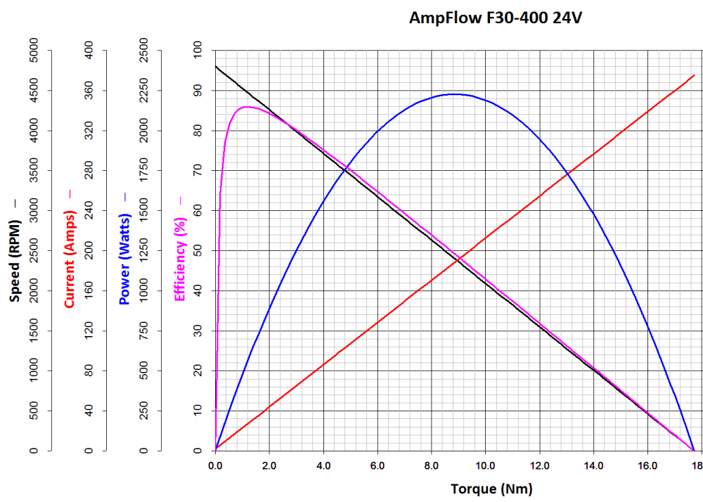 medium resolution of  f30 400