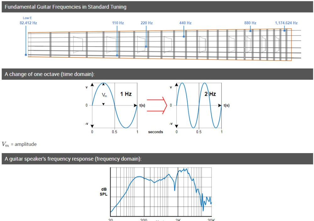 medium resolution of audible frequency range and describing tone