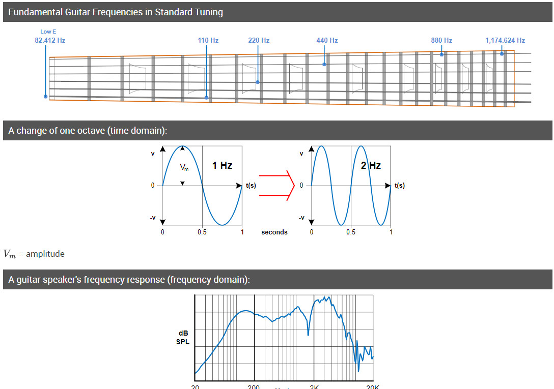 hight resolution of audible frequency range and describing tone