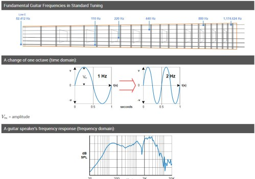 small resolution of audible frequency range and describing tone