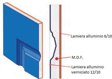 rivestimento-in-alluminio-porte
