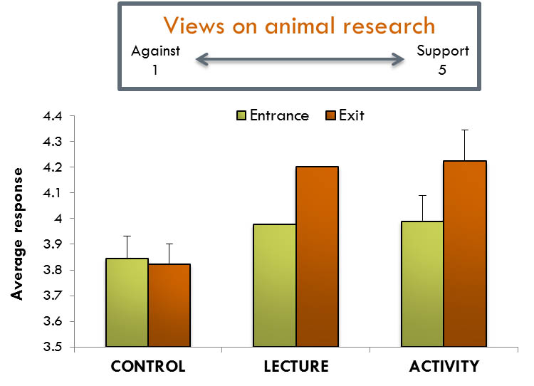 use animal research diagram warn 2500 atv winch wiring students in both share and lecture groups showed stronger support for the of animals views after participating