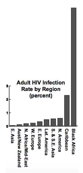 World AIDS Figures
