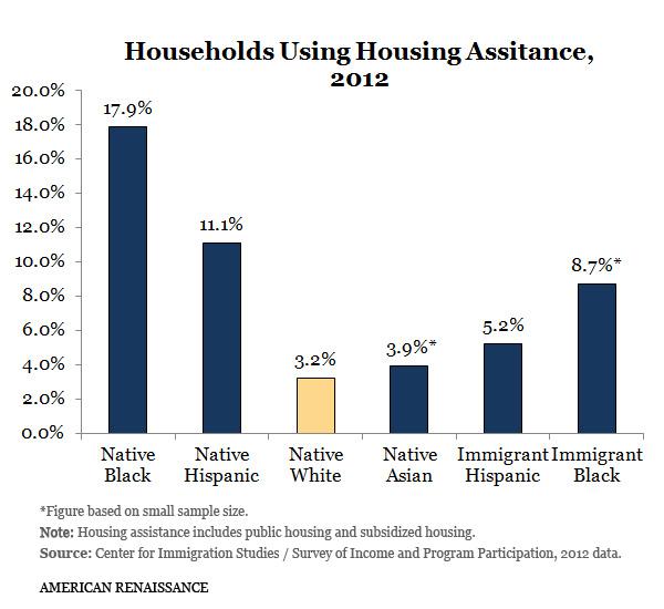 HousingAllHouseholds