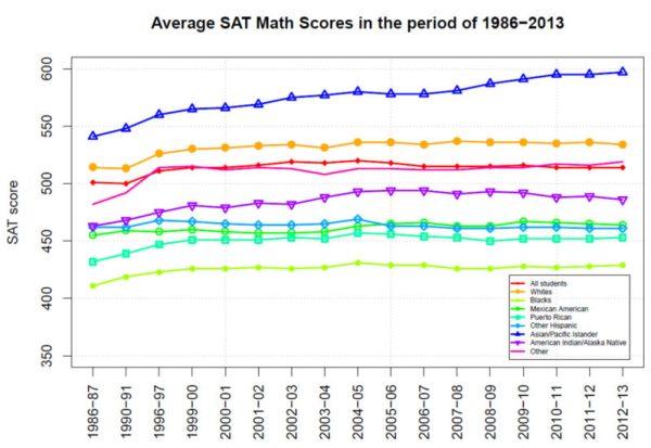 Average SAT Math Scores by Race