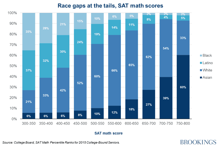 Race Gaps in Math SAT Scores at the Tails