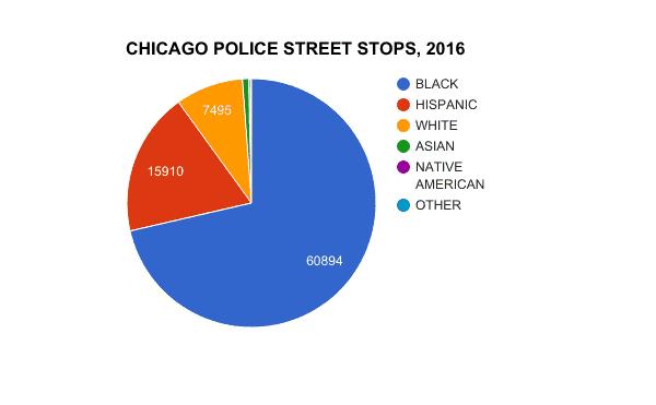 Race of Chicago Street Cops