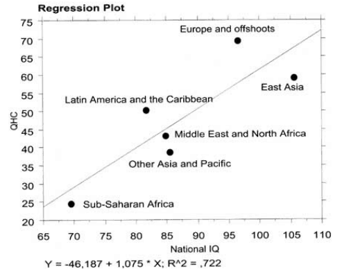 Regional IQ Plotted in IQ and Inequality
