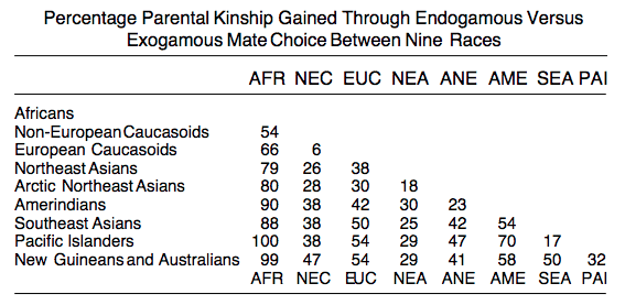 Percentage Parental Kinship