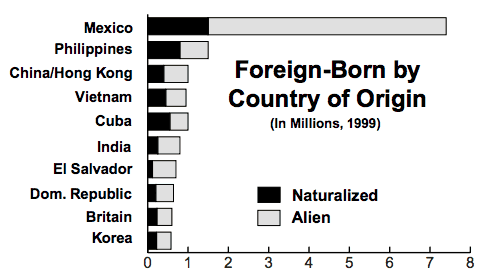 2000 Census Foreign Born