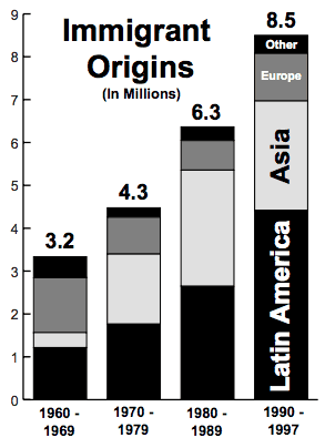 Immigrants by country of origin