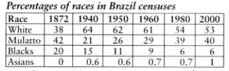Demographics of Brazil