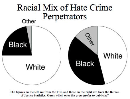 Racial Mix of Hate Crime Perpetrators