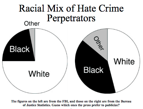Racial Mix of Hate Crime Perpetrators