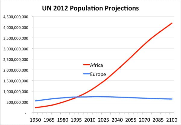 african population bomb