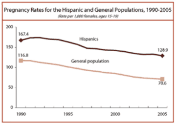 National Pregnancy Rates