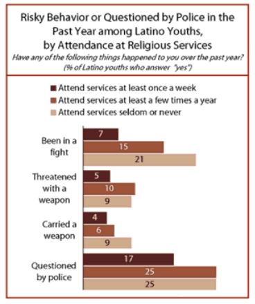 Risky Behavior and Religion Among Latinos