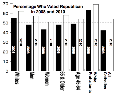 2010 vs 2008 by the votes