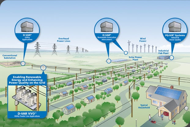Distributed Generation Solutions Amsc
