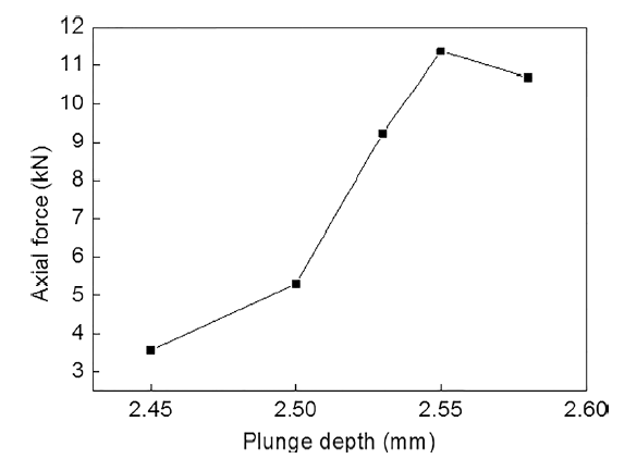 Effect of Submillimeter Variation in Plunge Depth on