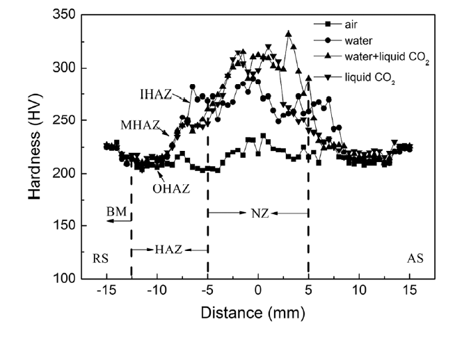 Microstructure and Mechanical Properties of X80 Pipeline