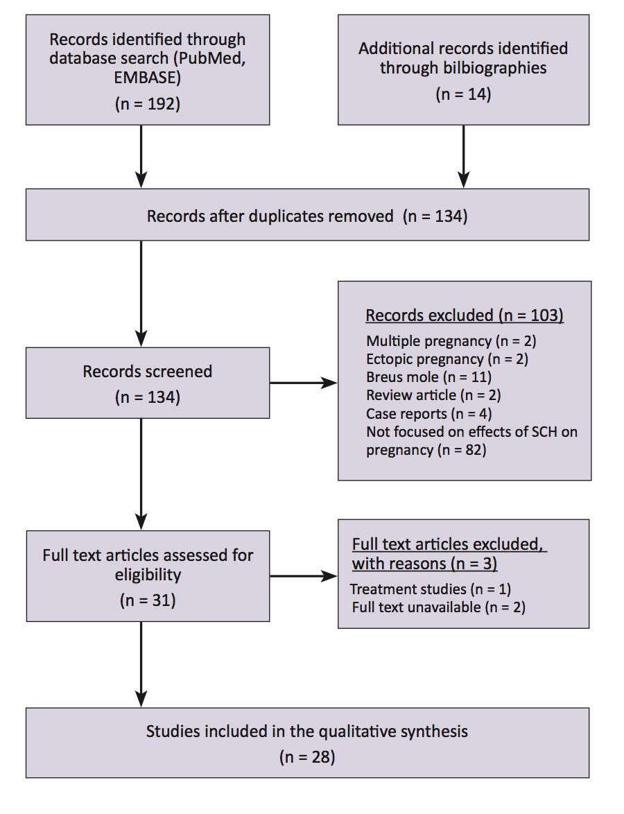 hight resolution of figure 2 prisma study flow diagram