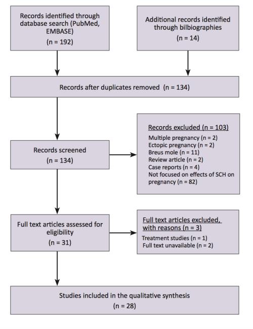small resolution of figure 2 prisma study flow diagram