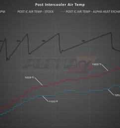 alpha performance audi s4 b8 supercharger cooler system [ 1200 x 871 Pixel ]